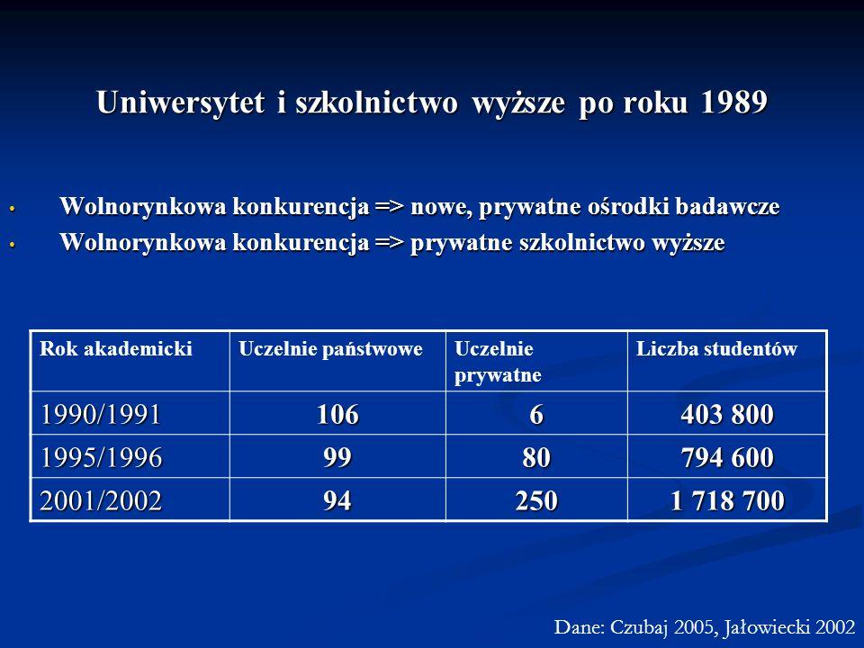 Uniwersytet i szkolnictwo wyższe po roku 1989