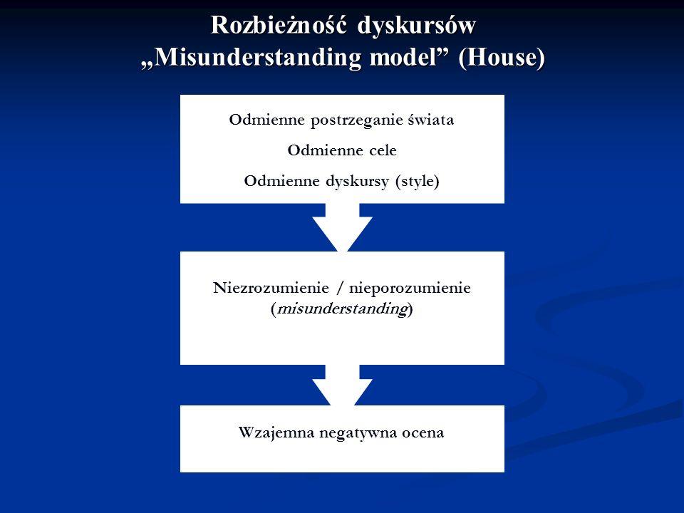 """Rozbieżność dyskursów """"Misunderstanding model (House)"""