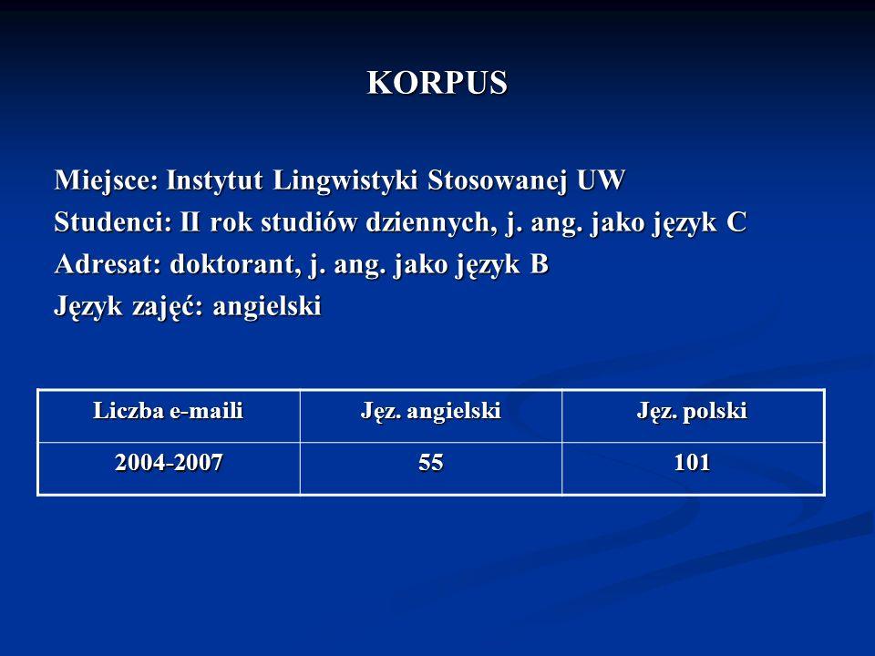 KORPUS Miejsce: Instytut Lingwistyki Stosowanej UW