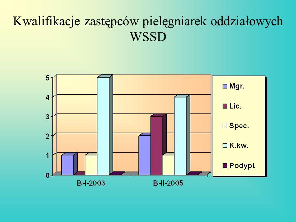 Kwalifikacje zastępców pielęgniarek oddziałowych WSSD