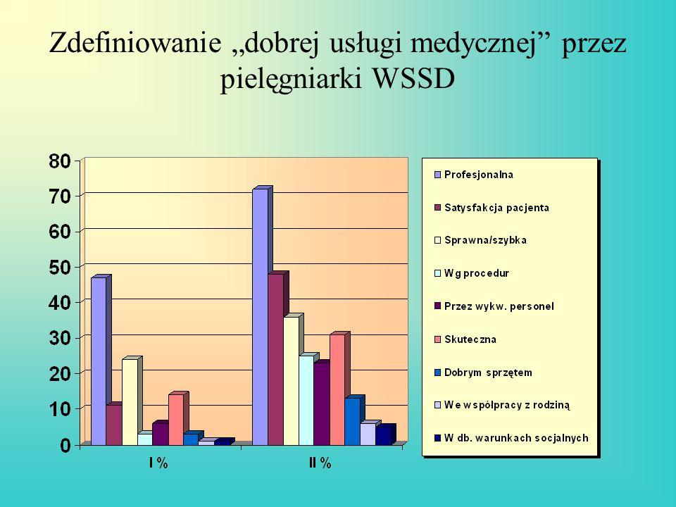 """Zdefiniowanie """"dobrej usługi medycznej przez pielęgniarki WSSD"""
