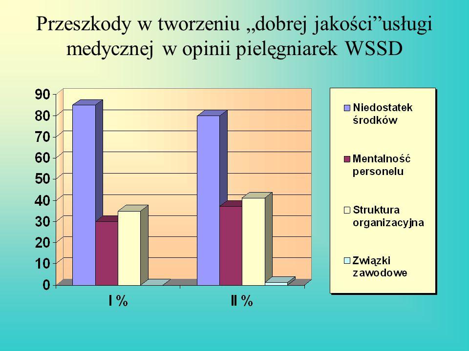 """Przeszkody w tworzeniu """"dobrej jakości usługi medycznej w opinii pielęgniarek WSSD"""