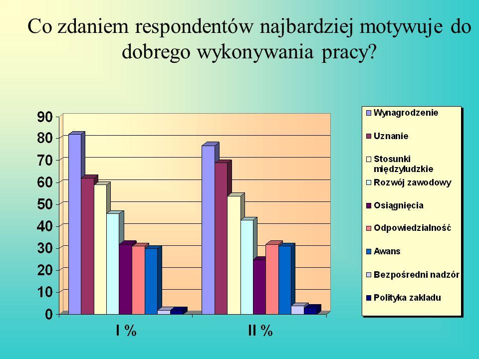 Co zdaniem respondentów najbardziej motywuje do dobrego wykonywania pracy