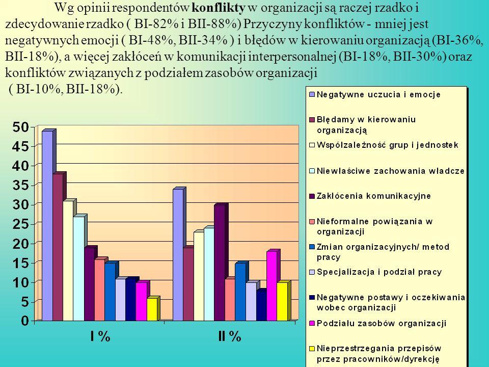 Wg opinii respondentów konflikty w organizacji są raczej rzadko i zdecydowanie rzadko ( BI-82% i BII-88%) Przyczyny konfliktów - mniej jest negatywnych emocji ( BI-48%, BII-34% ) i błędów w kierowaniu organizacją (BI-36%, BII-18%), a więcej zakłóceń w komunikacji interpersonalnej (BI-18%, BII-30%) oraz konfliktów związanych z podziałem zasobów organizacji ( BI-10%, BII-18%).