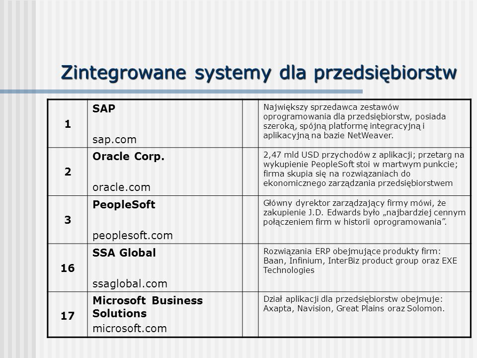 Zintegrowane systemy dla przedsiębiorstw