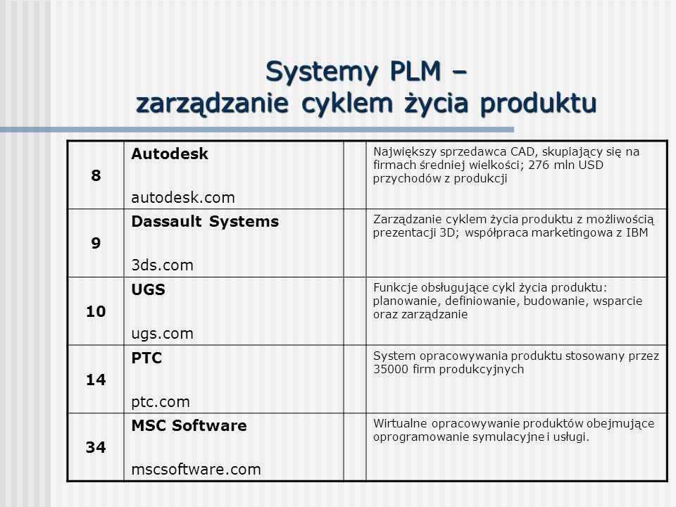 Systemy PLM – zarządzanie cyklem życia produktu