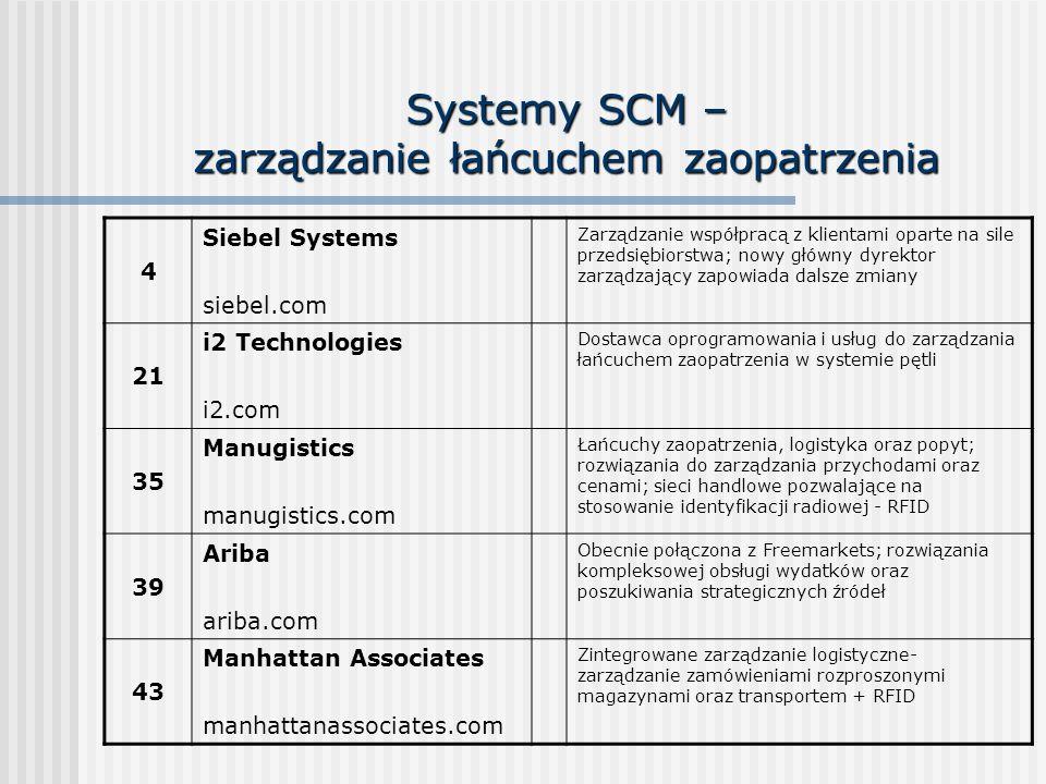 Systemy SCM – zarządzanie łańcuchem zaopatrzenia