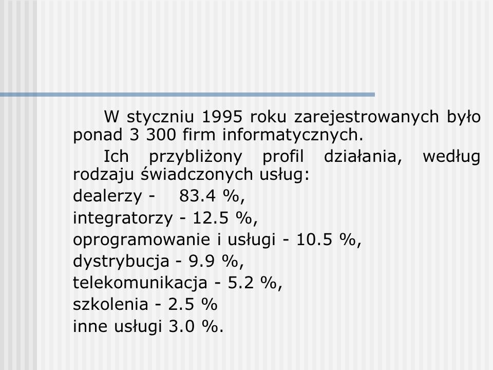 W styczniu 1995 roku zarejestrowanych było ponad 3 300 firm informatycznych.