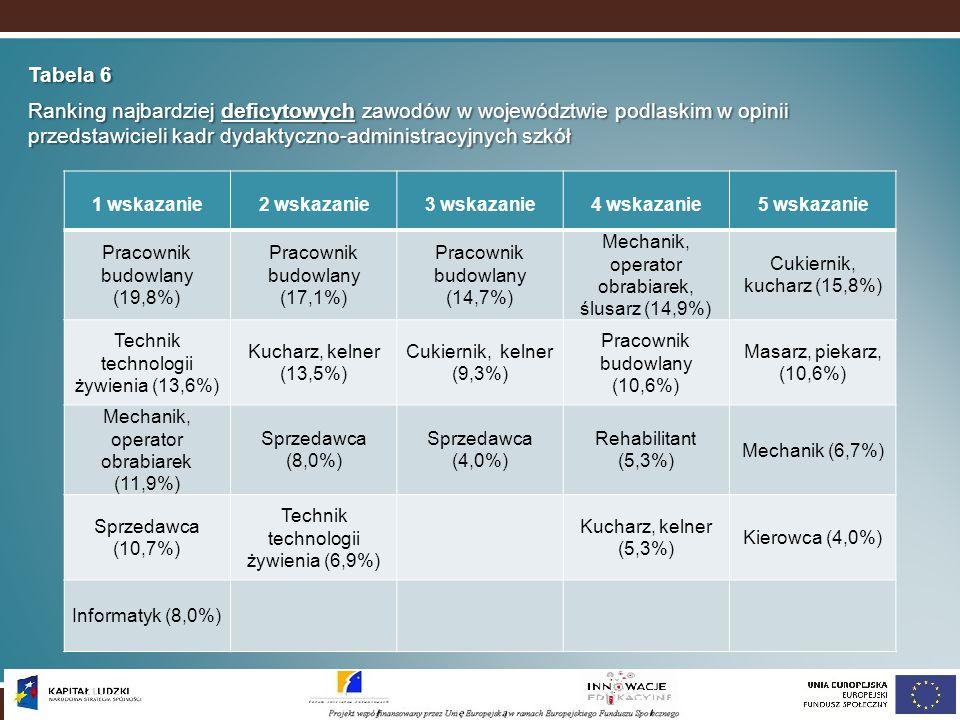 Tabela 6 Ranking najbardziej deficytowych zawodów w województwie podlaskim w opinii przedstawicieli kadr dydaktyczno-administracyjnych szkół.