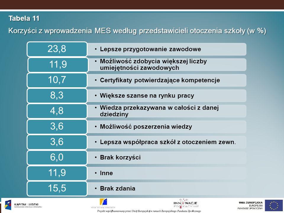 Tabela 11 Korzyści z wprowadzenia MES według przedstawicieli otoczenia szkoły (w %) 23,8. Lepsze przygotowanie zawodowe.