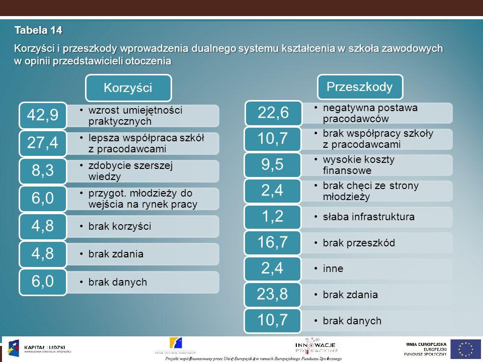 Tabela 14 Korzyści i przeszkody wprowadzenia dualnego systemu kształcenia w szkoła zawodowych w opinii przedstawicieli otoczenia.