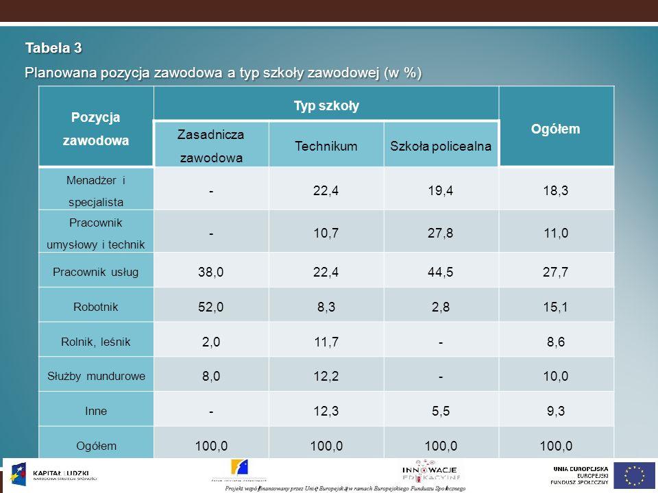 Planowana pozycja zawodowa a typ szkoły zawodowej (w %)