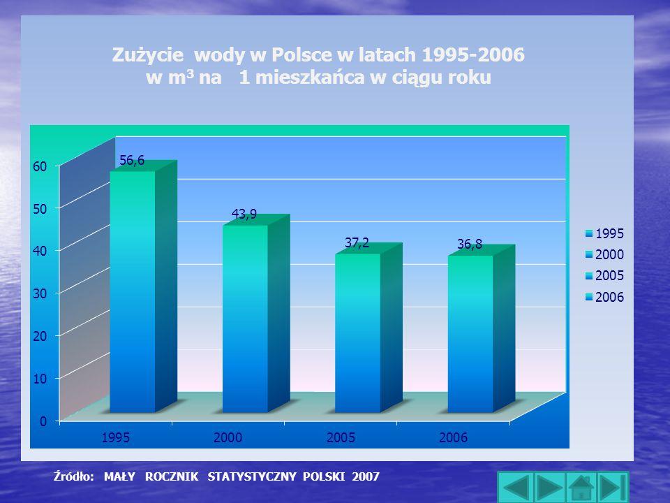 Źródło: MAŁY ROCZNIK STATYSTYCZNY POLSKI 2007