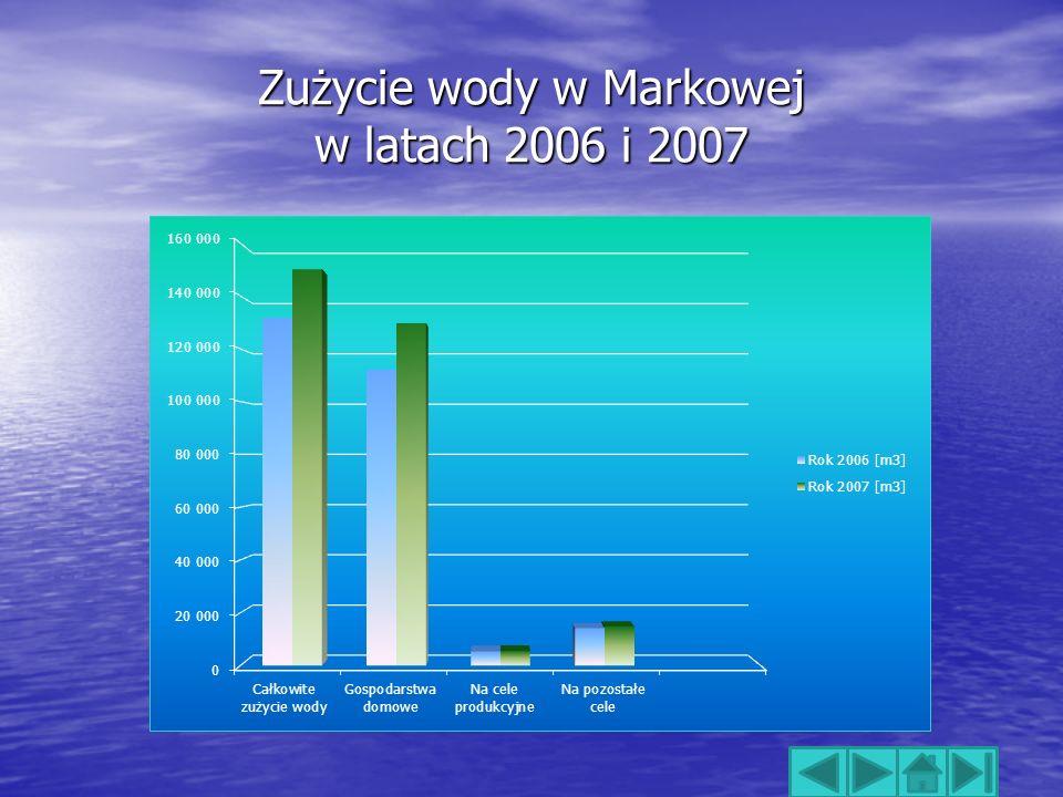 Zużycie wody w Markowej w latach 2006 i 2007