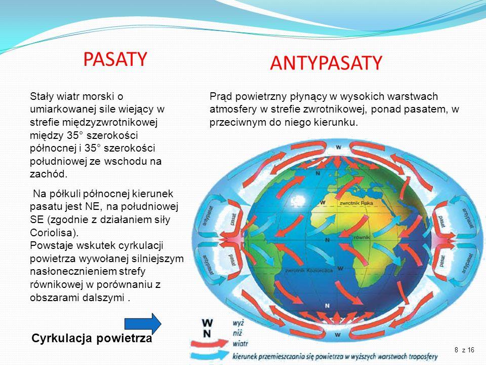 ANTYPASATY PASATY Cyrkulacja powietrza