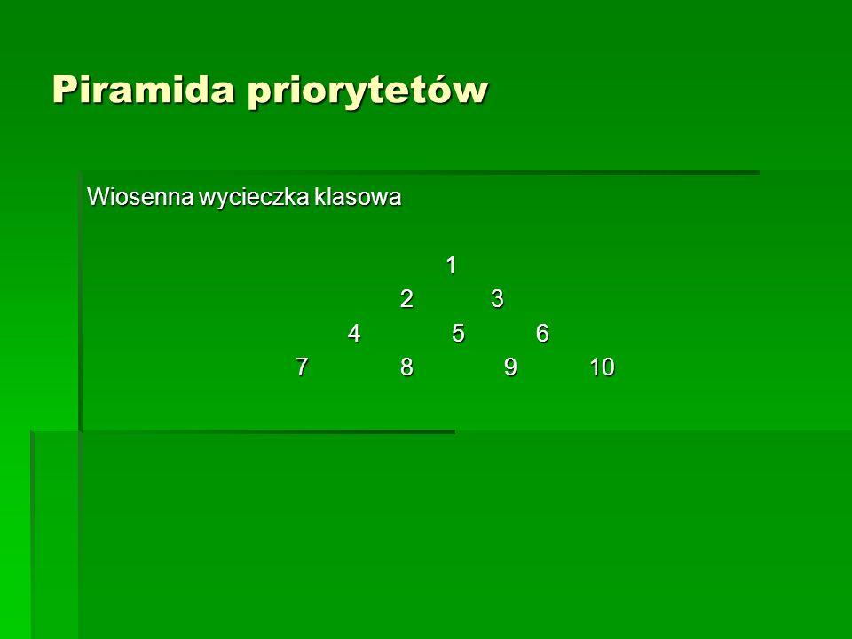Piramida priorytetów Wiosenna wycieczka klasowa. 1. 2 3. 4 5 6.