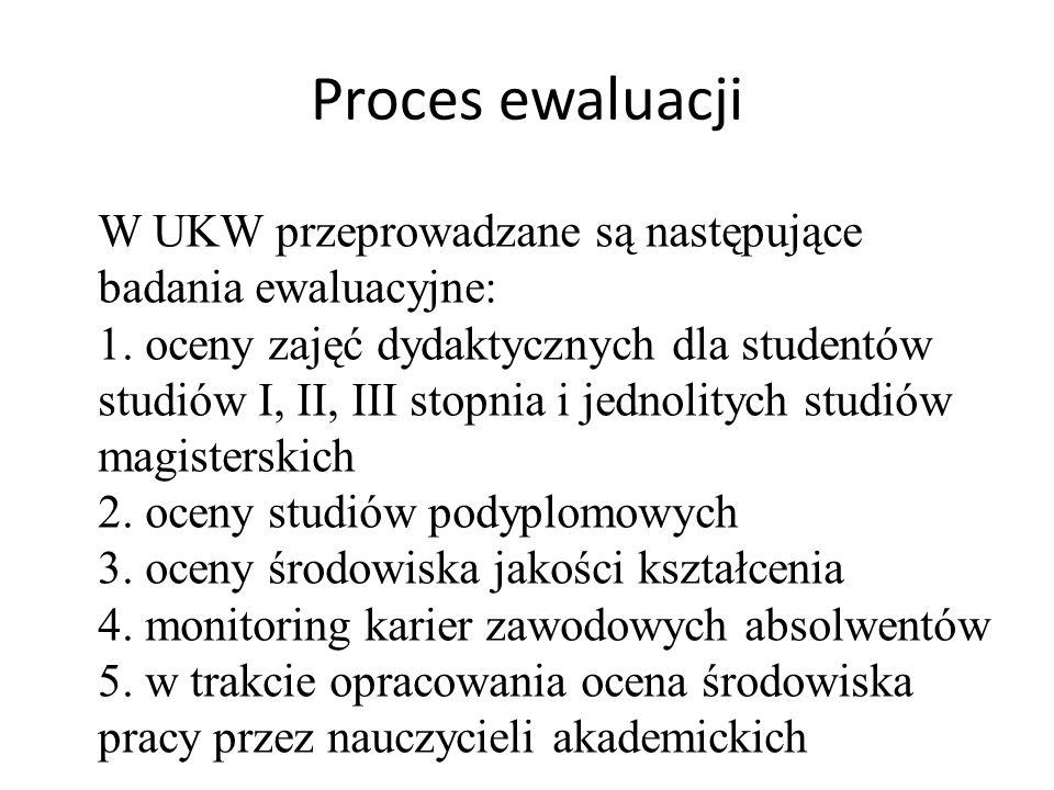 Proces ewaluacji W UKW przeprowadzane są następujące badania ewaluacyjne: