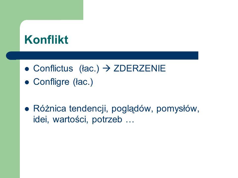 Konflikt Conflictus (łac.)  ZDERZENIE Confligre (łac.)