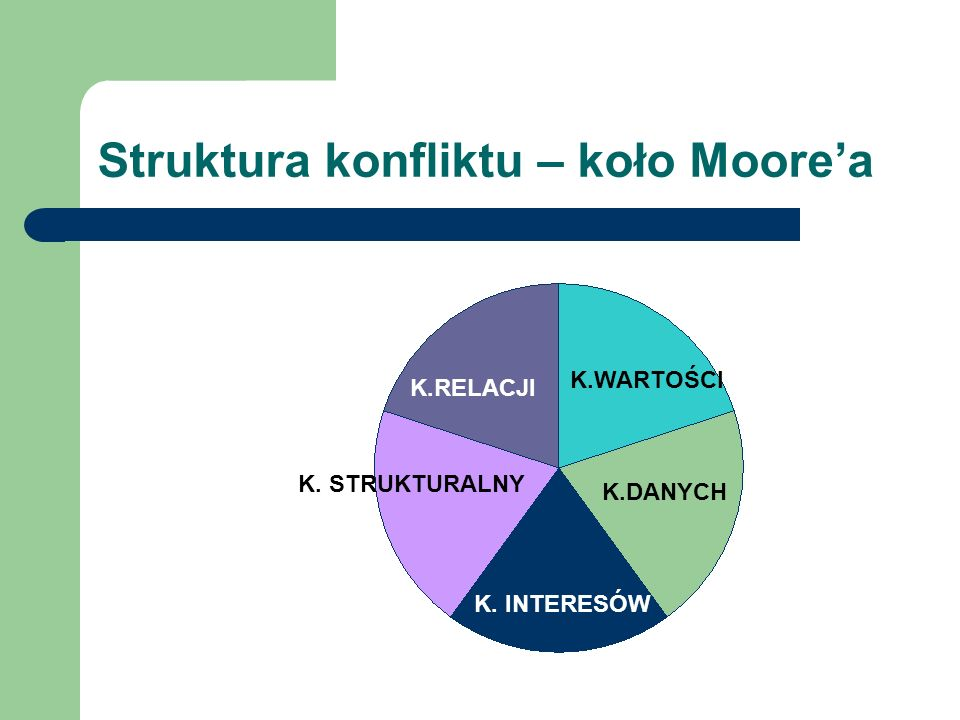 Struktura konfliktu – koło Moore'a