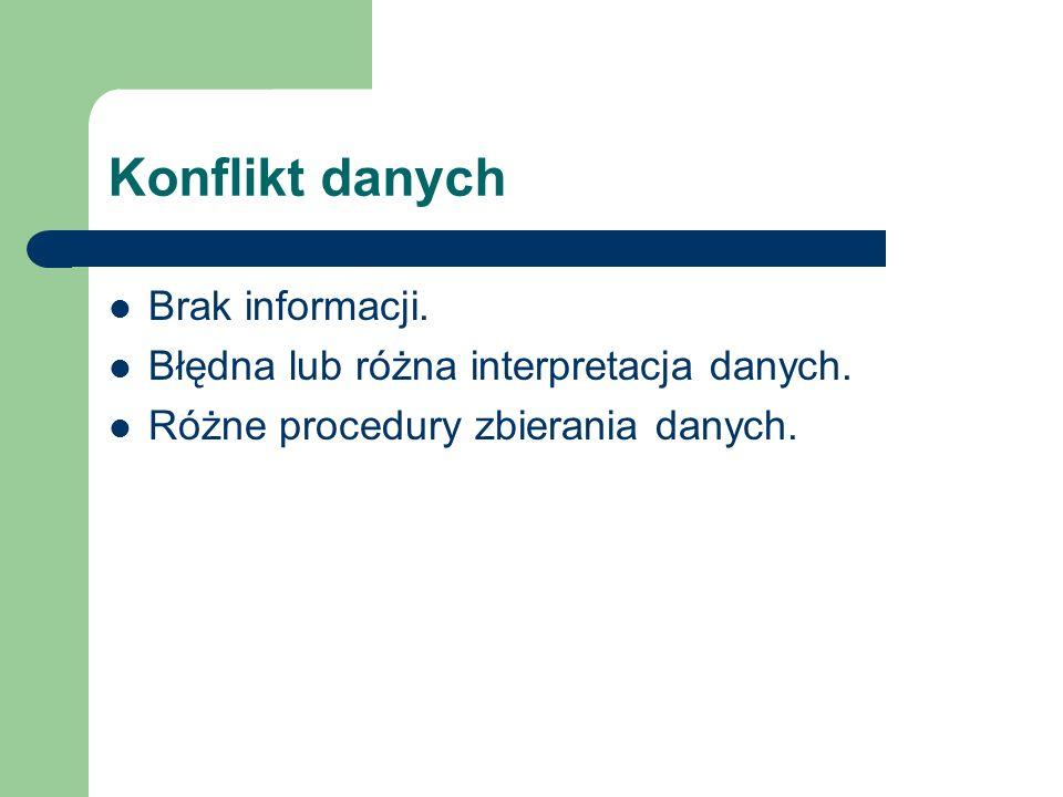 Konflikt danych Brak informacji.