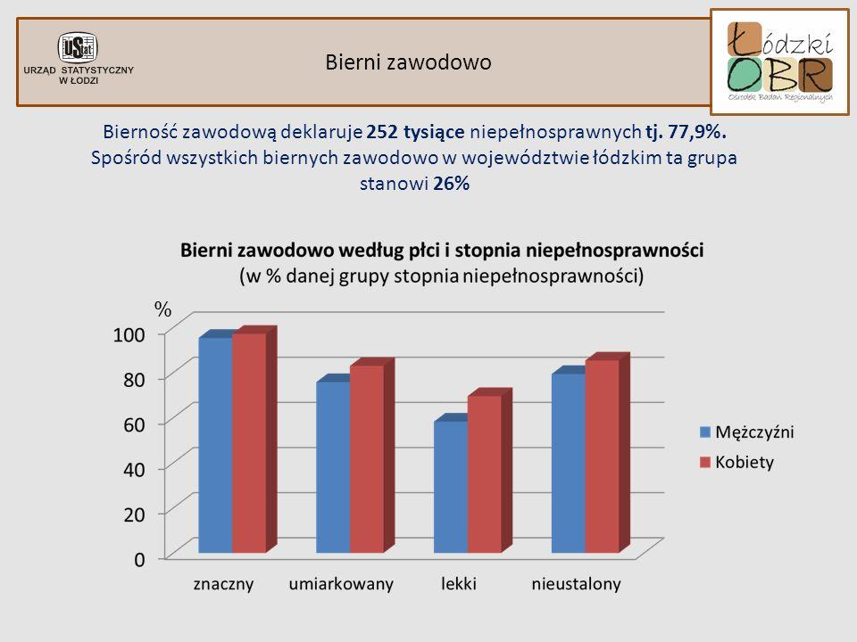Bierność zawodową deklaruje 252 tysiące niepełnosprawnych tj. 77,9%.