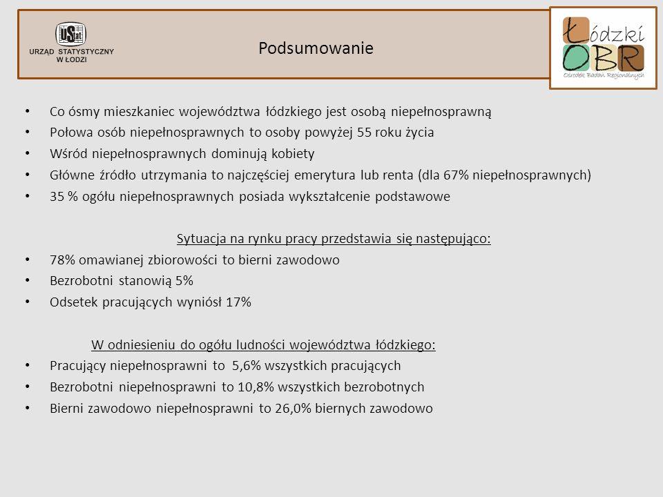 Podsumowanie Co ósmy mieszkaniec województwa łódzkiego jest osobą niepełnosprawną. Połowa osób niepełnosprawnych to osoby powyżej 55 roku życia.