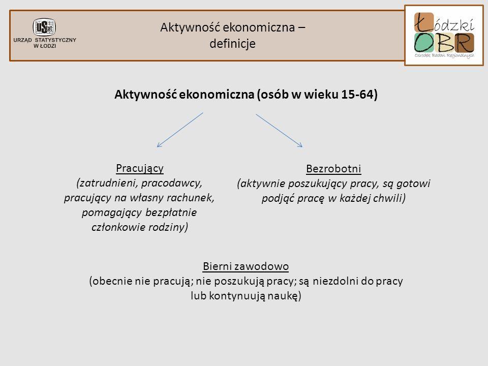 Aktywność ekonomiczna – definicje