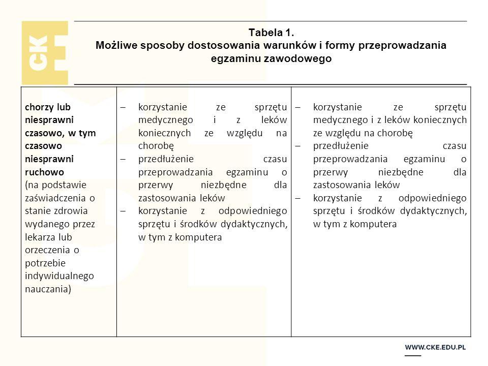 Tabela 1. Możliwe sposoby dostosowania warunków i formy przeprowadzania egzaminu zawodowego