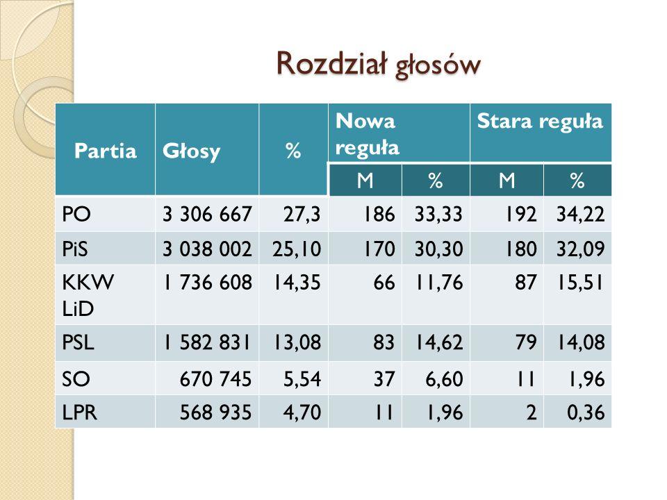 Rozdział głosów Partia Głosy % Nowa reguła Stara reguła M PO 3 306 667