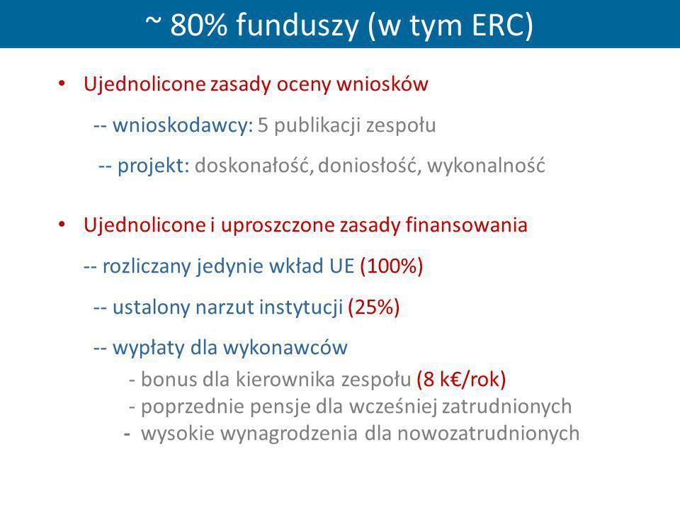 ~ 80% funduszy (w tym ERC) Ujednolicone zasady oceny wniosków