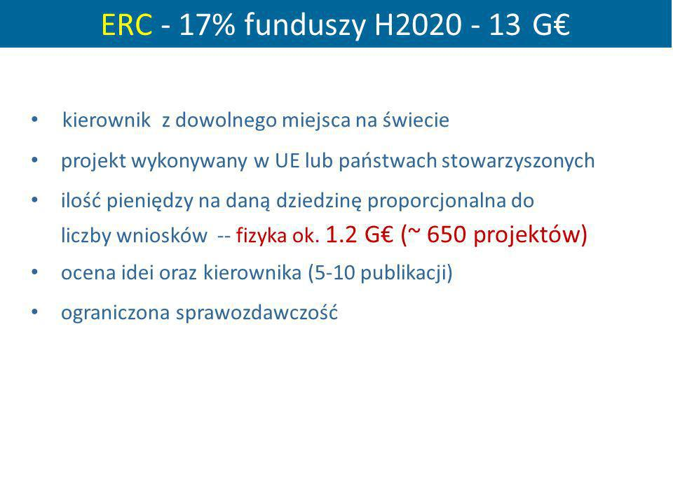 ERC - 17% funduszy H2020 - 13 G€ kierownik z dowolnego miejsca na świecie. projekt wykonywany w UE lub państwach stowarzyszonych.