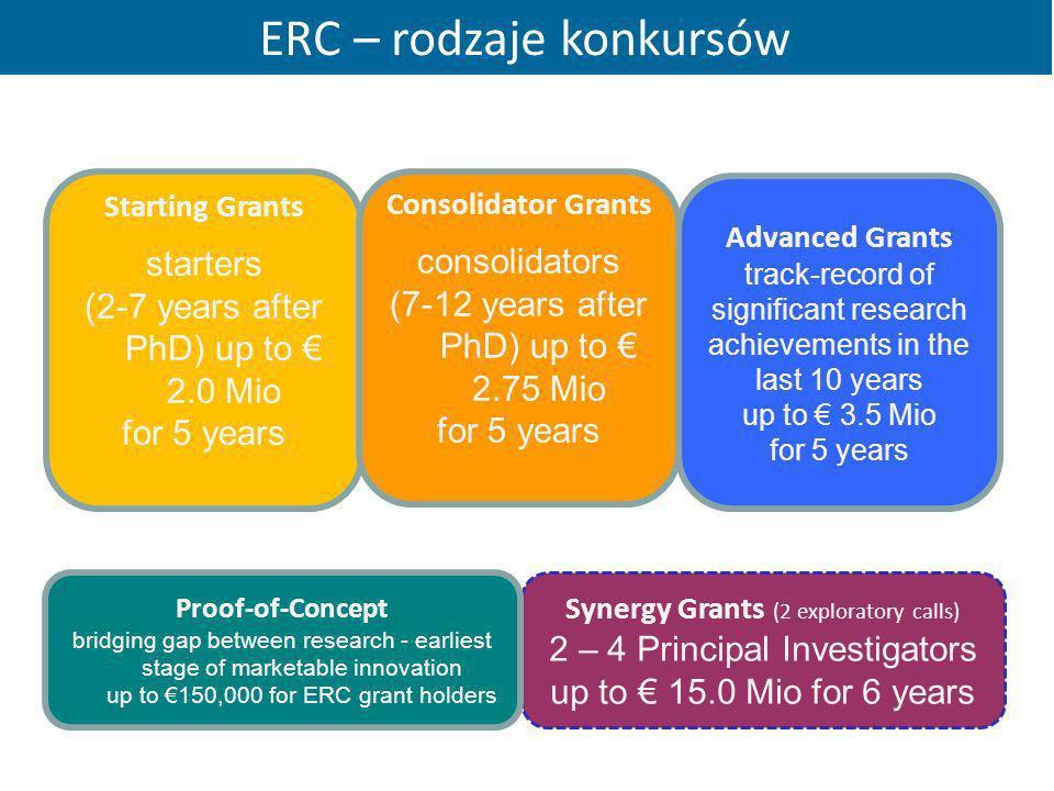 ERC – rodzaje konkursów