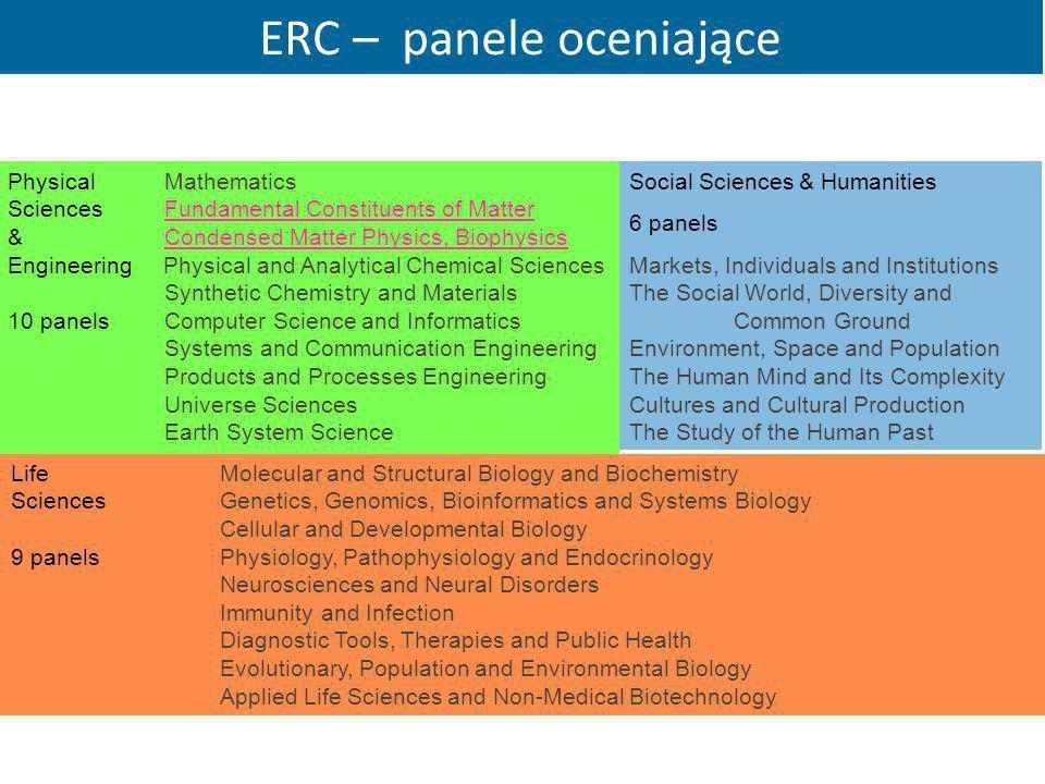 ERC – panele oceniające