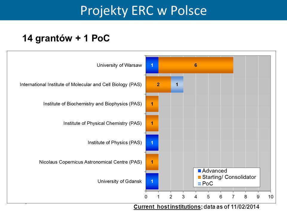 Projekty ERC w Polsce 14 grantów + 1 PoC