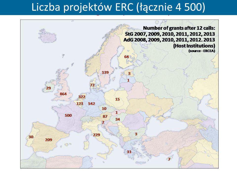 Liczba projektów ERC (łącznie 4 500)