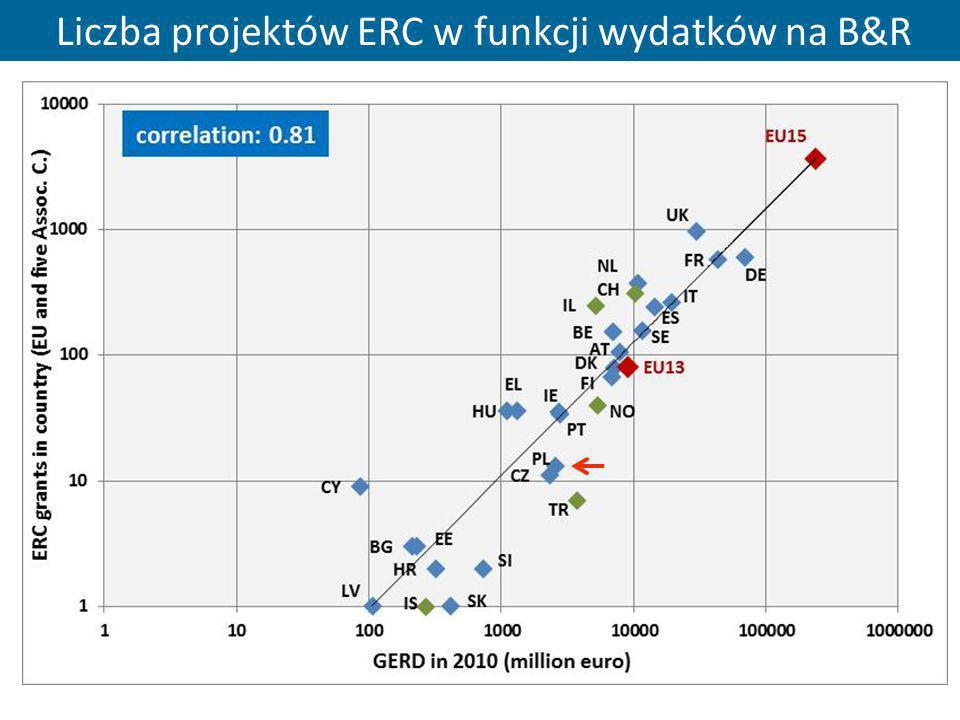 Liczba projektów ERC w funkcji wydatków na B&R