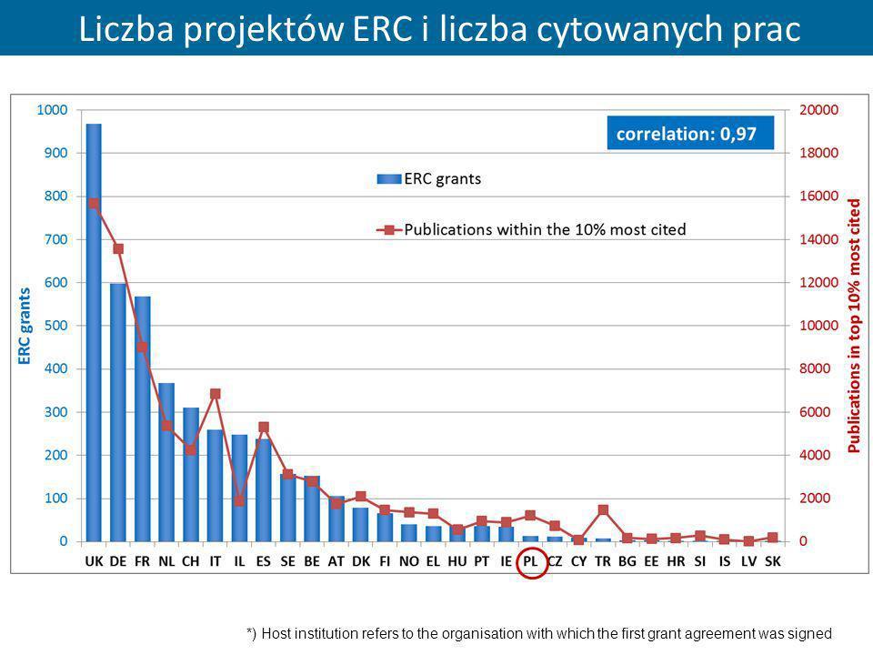 Liczba projektów ERC i liczba cytowanych prac