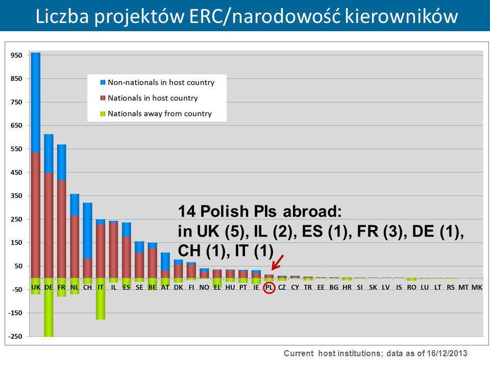 Liczba projektów ERC/narodowość kierowników