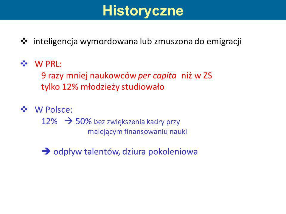 Historyczne inteligencja wymordowana lub zmuszona do emigracji W PRL:
