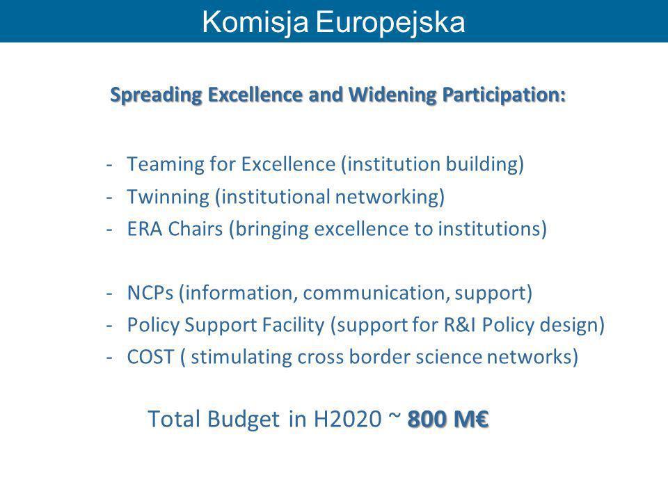 Komisja Europejska Teaming for Excellence (institution building)