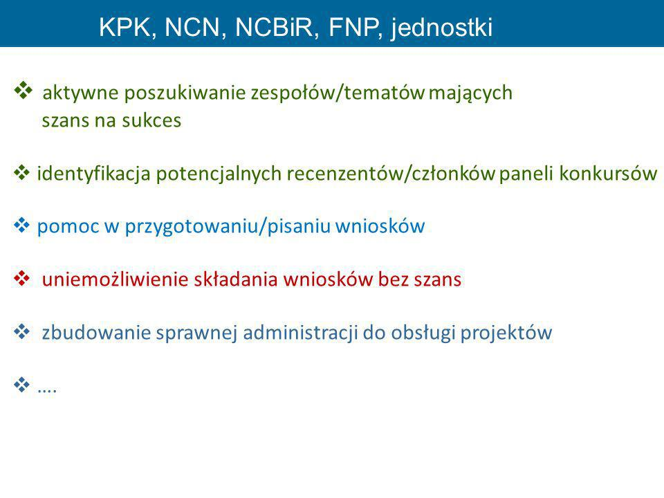KPK, NCN, NCBiR, FNP, jednostki