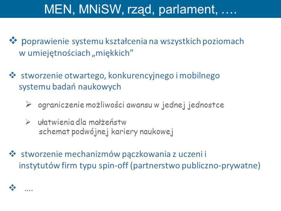 MEN, MNiSW, rząd, parlament, ….