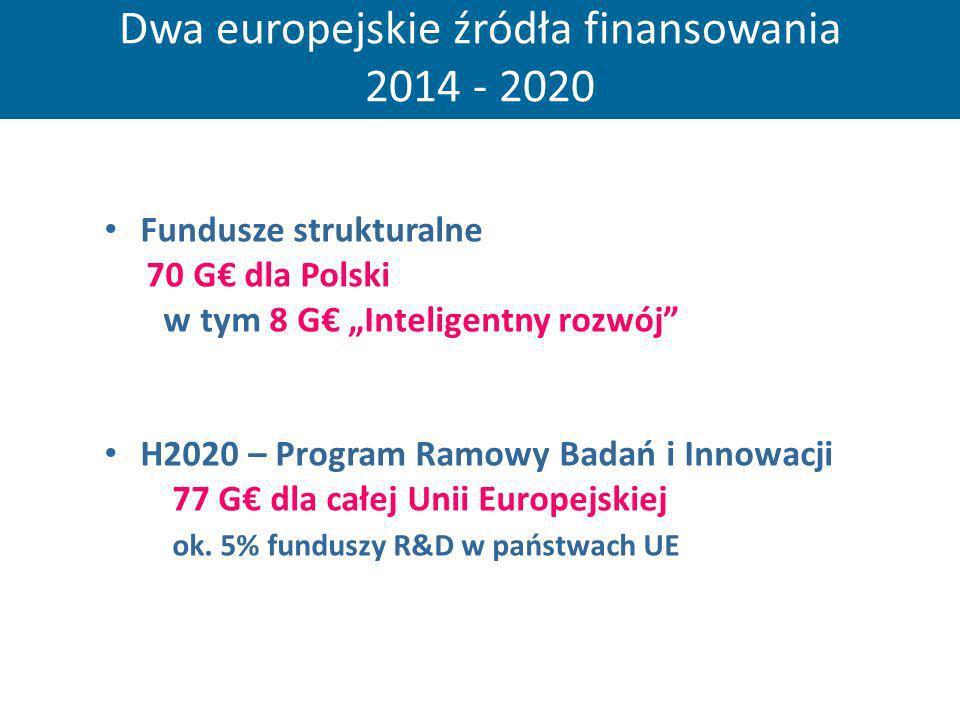 Dwa europejskie źródła finansowania