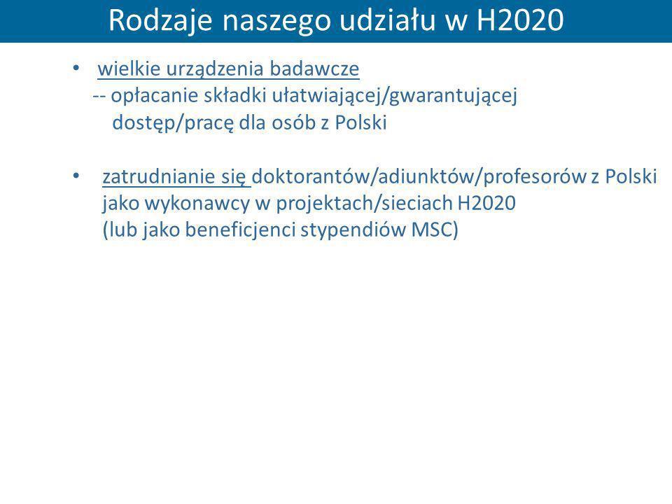 Rodzaje naszego udziału w H2020