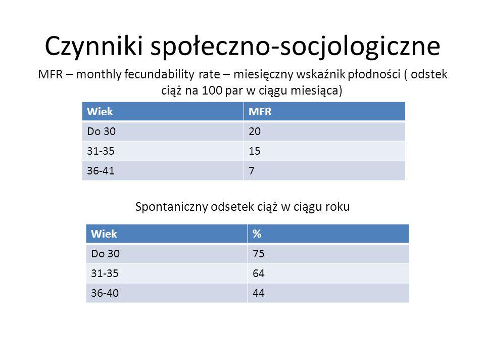 Czynniki społeczno-socjologiczne