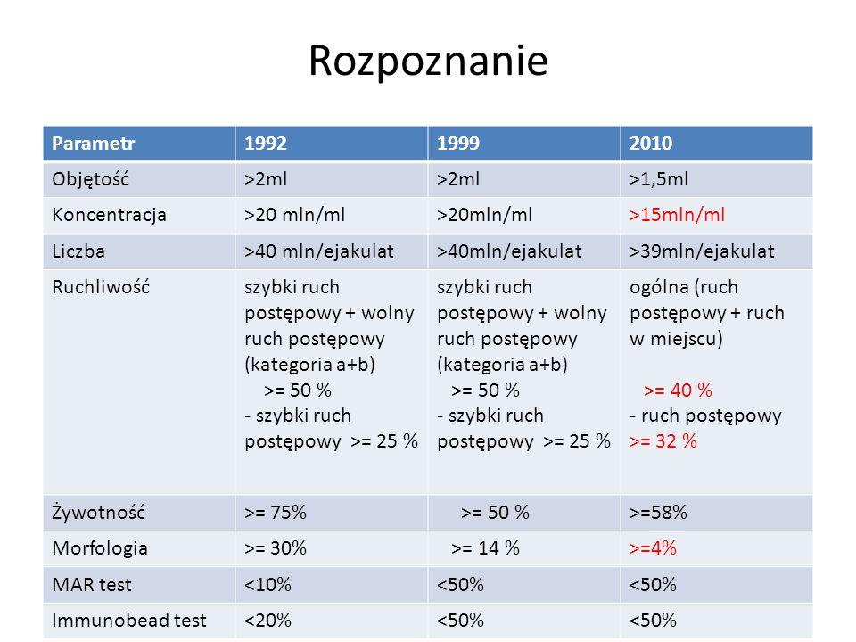 Rozpoznanie Parametr 1992 1999 2010 Objętość >2ml >1,5ml