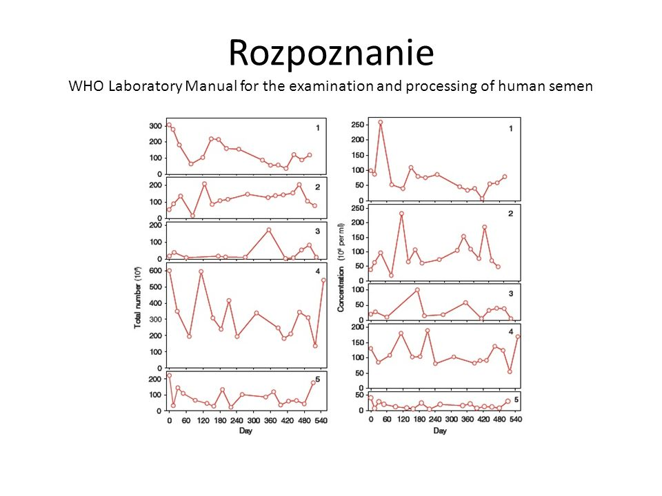 Rozpoznanie WHO Laboratory Manual for the examination and processing of human semen