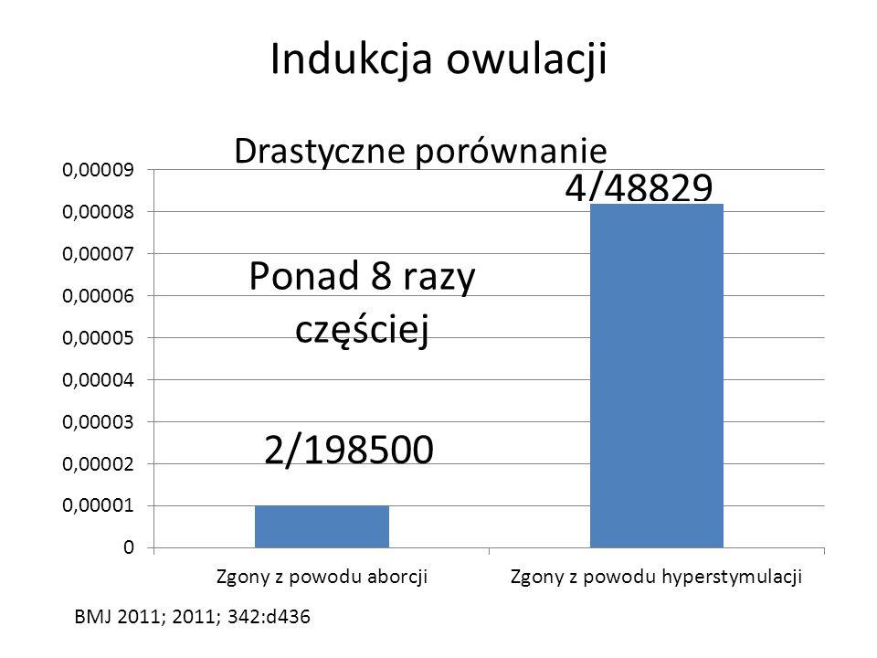 Indukcja owulacji Drastyczne porównanie BMJ 2011; 2011; 342:d436