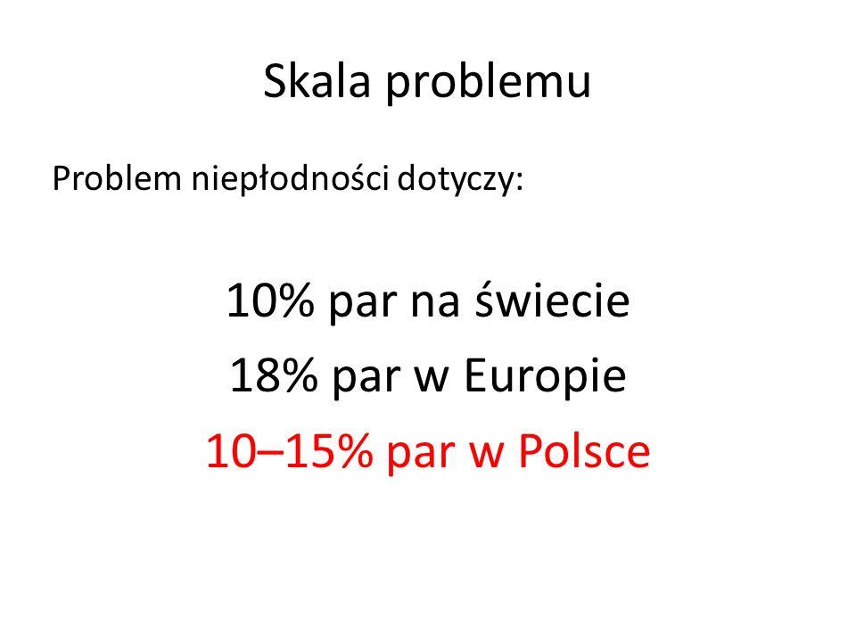 Skala problemu 10% par na świecie 18% par w Europie