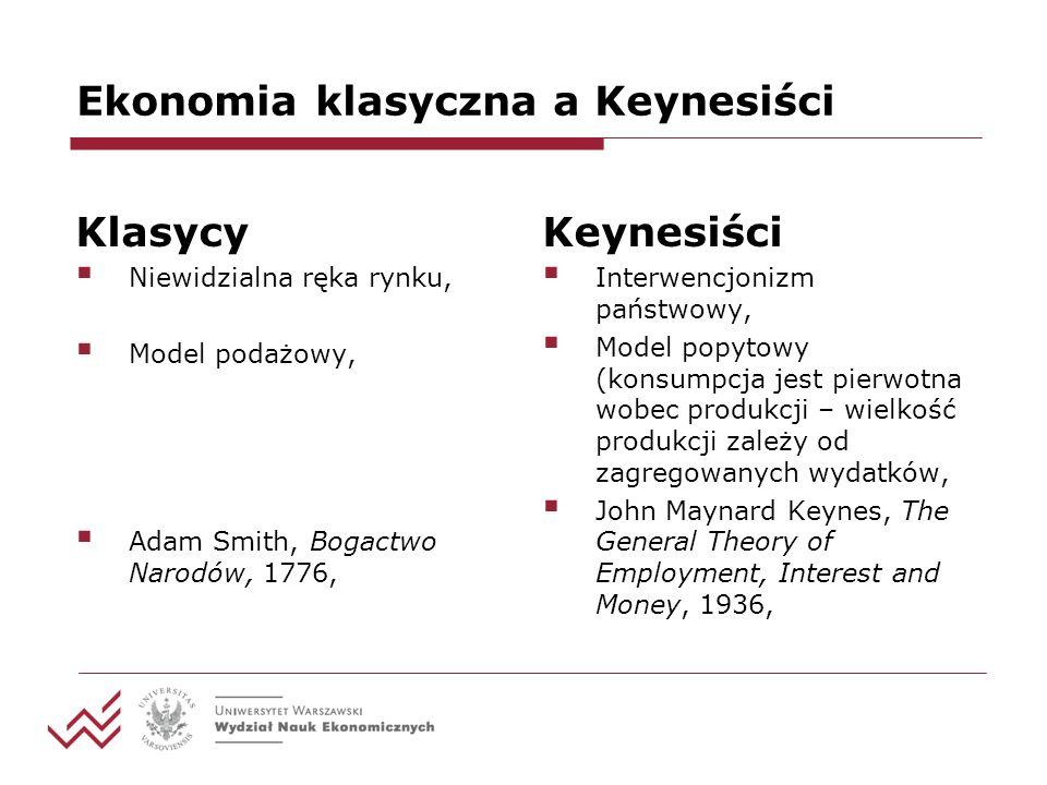 Ekonomia klasyczna a Keynesiści